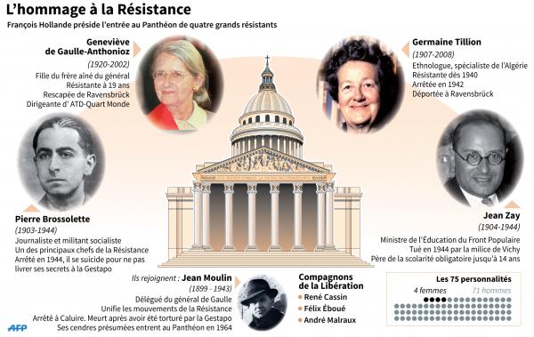 Infographie des résistants entrant au Panthéon
