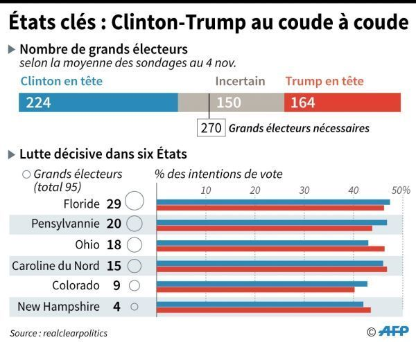 """Infographie des """"Swing States"""""""