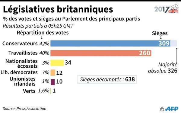 infographie élections législatives britanniques crédit : GILLIAN HANDYSIDE / AFP
