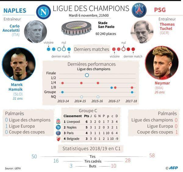 Infographie Naples-PSG