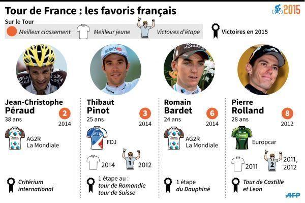 Les Français sur le Tour