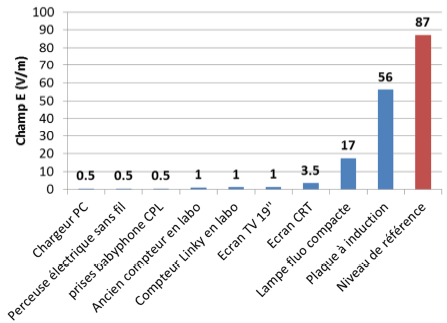 Selon l'ANFR, les ondes dégagées par un compteur Linky sont d'un niveau assez faible.