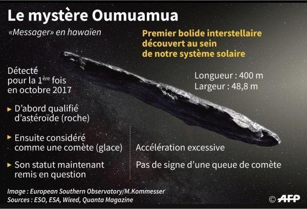 oumuamua-credit-John-SAEKI-AFP_reference
