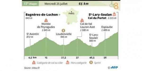 Parcours de la 17ème étape du Tour de France