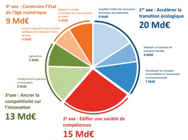Le gouvernement a ciblé quatre secteurs. © Le grand plan d'investissement 2018-2022, Jean Pisani-Ferry