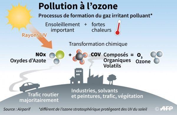 pollution-a-l-ozone-credit-VINCENT-LEFAI-SOPHIE-RAMIS-AFP_reference