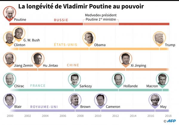 Poutine comparaison mandat