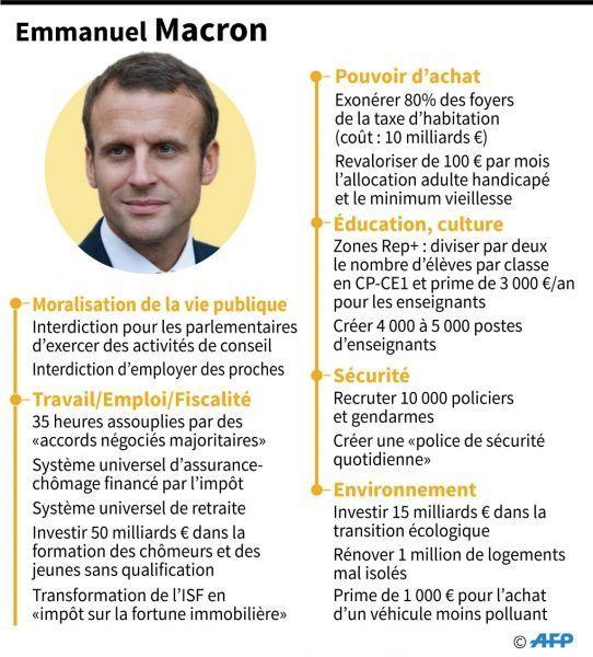 Emmanuel Macron a dévoilé son programme. © Paul DEFOSSEUX / AFP
