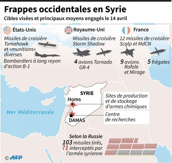 syrie-cibles