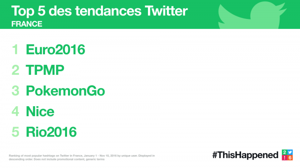 Twitter 2016 ThisHappened FR Trends top5