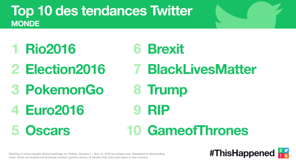 Twitter 2016 ThisHappened Global Trends top10