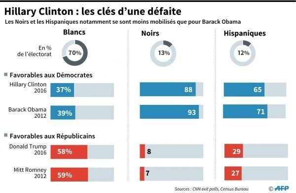 Vote des blancs, etc. à l'élection US