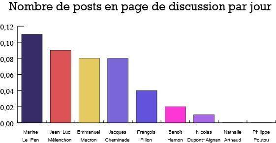 Wikipédia : Quel candidat à la présidentielle à la page la plus débattue ?