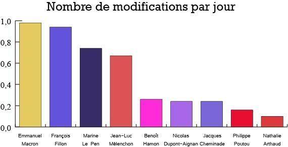 Wikipédia : Quel candidat à la présidentielle à la page la plus modifiée ?