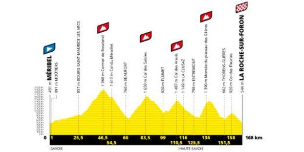 Tour De France 2020 Les 21 Etapes A La Loupe