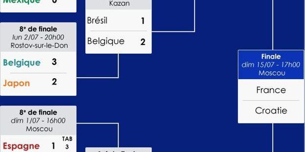 Coupe du monde 2018 : calendrier et résultats de la phase finale