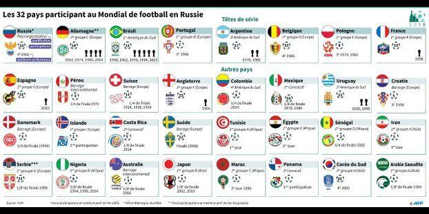 profiter de gros rabais meilleures baskets moitié prix Coupe du monde 2018 : quel serait le pire (et le meilleur ...