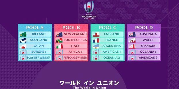 Rugby Coupe Du Monde 2015 Poules