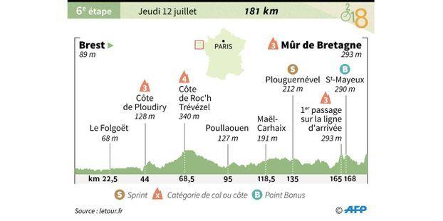 Tour De France Decouvrez Le Parcours De La Sixieme Etape