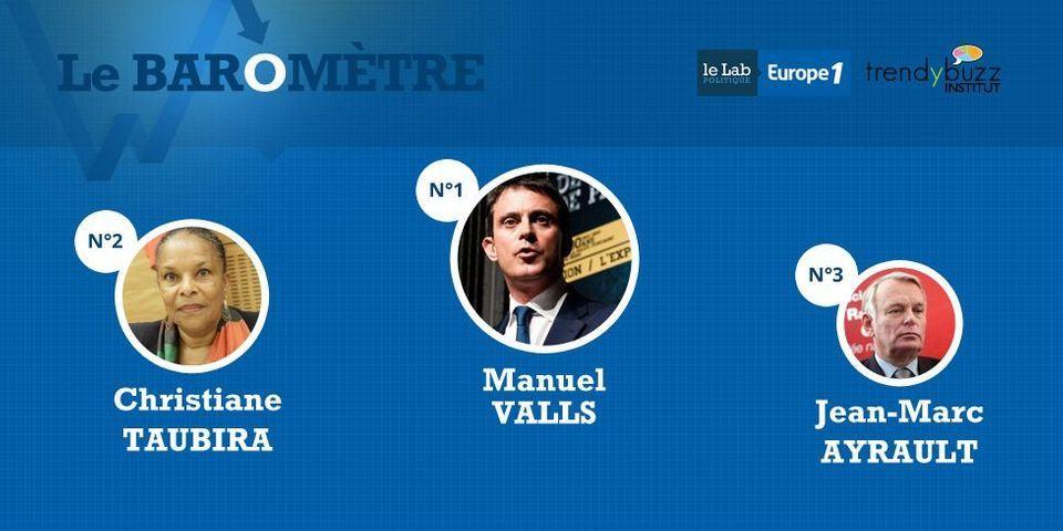 Baromètre de visibilité des ministres : Manuel Valls monopolise les conversations et les médias