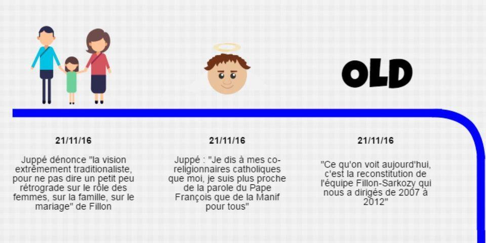 Fonctionnaires, extrême droite, tandem avec Sarkozy : trois jours d'attaques de Juppé envers Fillon
