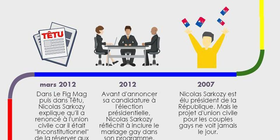 Les multiples évolutions de Nicolas Sarkozy à propos du mariage gay